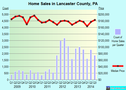 Lancaster County,PA real estate house value trend
