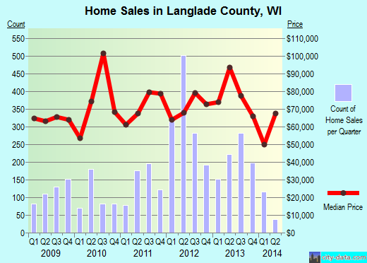 Langlade County,WI real estate house value trend