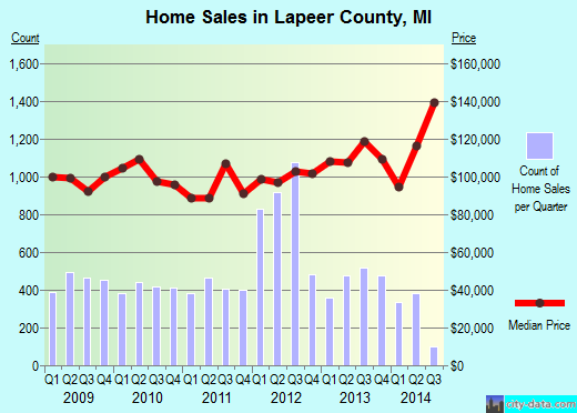 Lapeer County,MI real estate house value trend