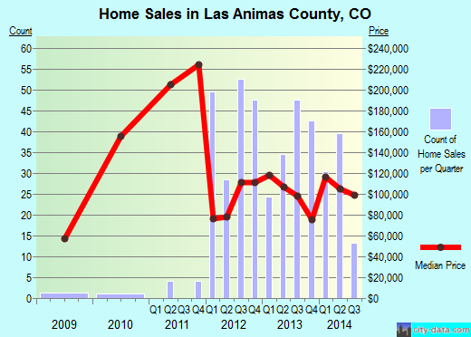 Las Animas County,CO real estate house value trend