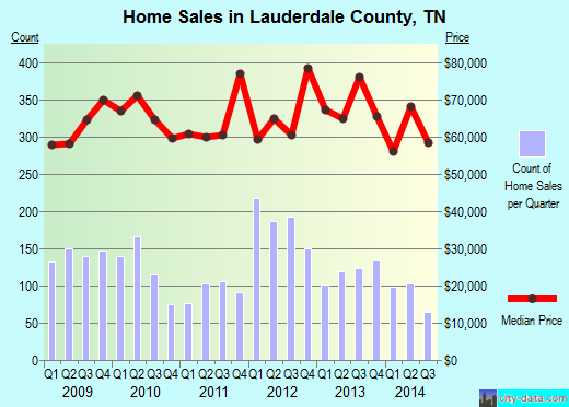 Lauderdale County,TN real estate house value trend