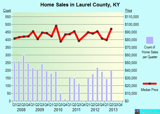 Laurel County,KY real estate house value trend
