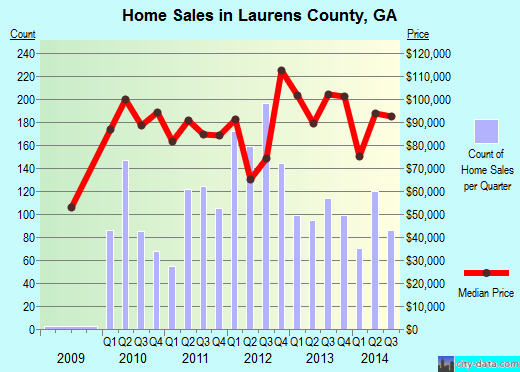 Laurens County,GA real estate house value trend
