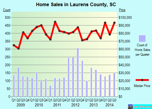 Laurens County,SC real estate house value trend