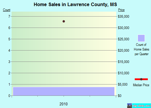 Lawrence County,MS real estate house value trend
