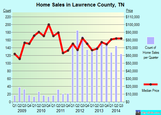 Lawrence County,TN real estate house value trend