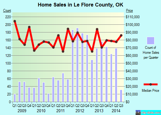 Le Flore County,OK real estate house value trend