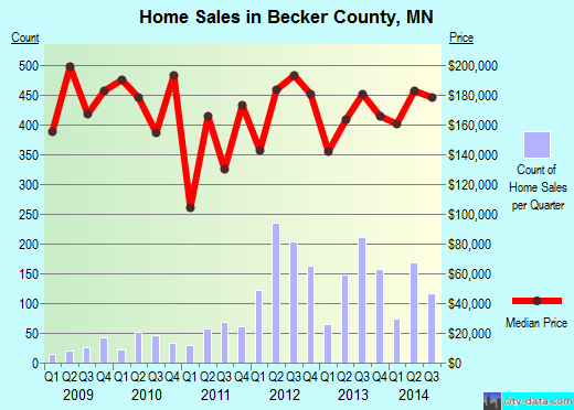 Becker County,MN real estate house value trend