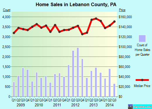 Lebanon County,PA real estate house value trend
