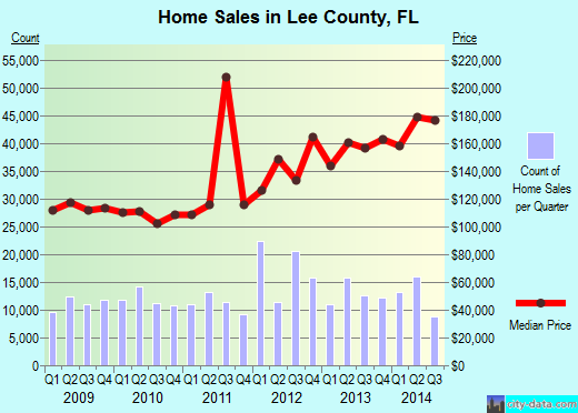 Lee County,FL real estate house value trend