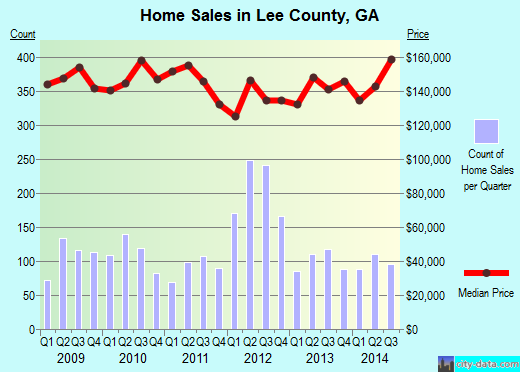Lee County,GA real estate house value trend