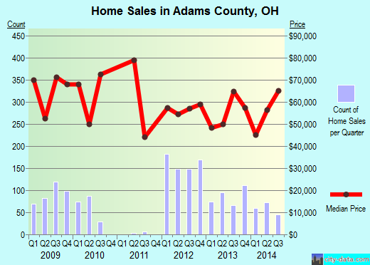 Adams County,OH real estate house value trend