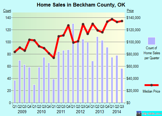 Beckham County,OK real estate house value trend