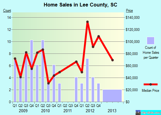 Lee County,SC real estate house value trend
