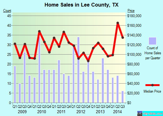 Lee County,TX real estate house value trend