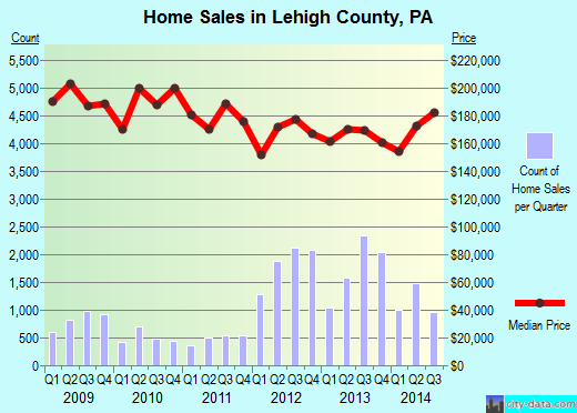 Lehigh County,PA real estate house value trend