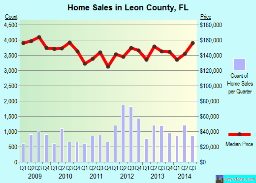 Leon County,FL real estate house value trend