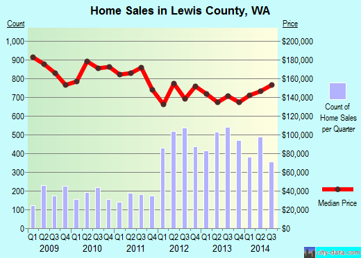 Lewis County,WA real estate house value trend