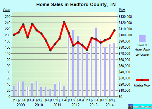Bedford County,TN real estate house value trend