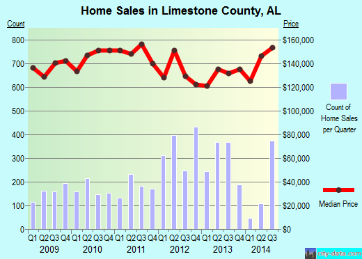 Limestone County,AL real estate house value trend