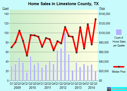 Limestone County,TX real estate house value trend