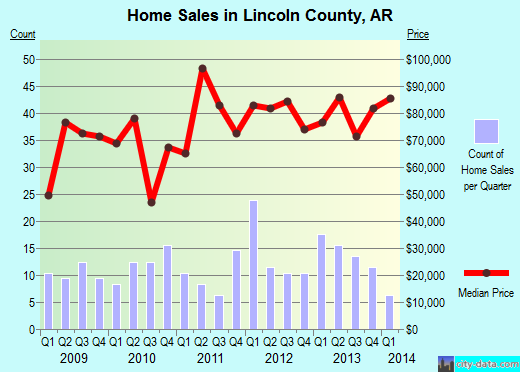 Lincoln County,AR real estate house value trend
