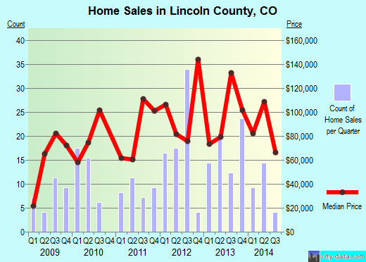 Lincoln County,CO real estate house value trend