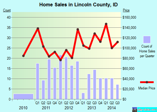Lincoln County,ID real estate house value trend