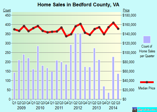 Bedford County,VA real estate house value trend