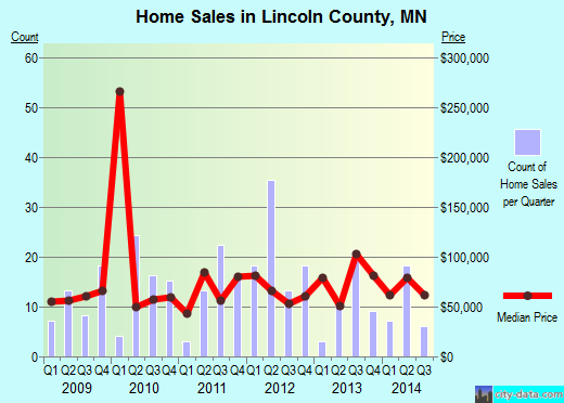 Lincoln County,MN real estate house value trend