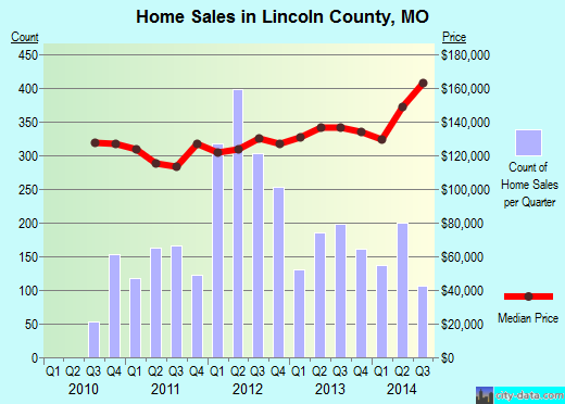 Lincoln County,MO real estate house value trend