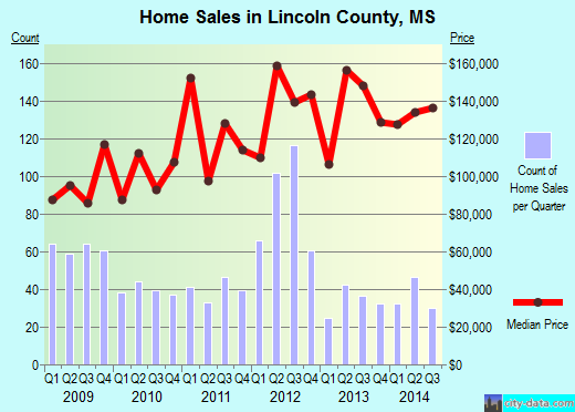 Lincoln County,MS real estate house value trend