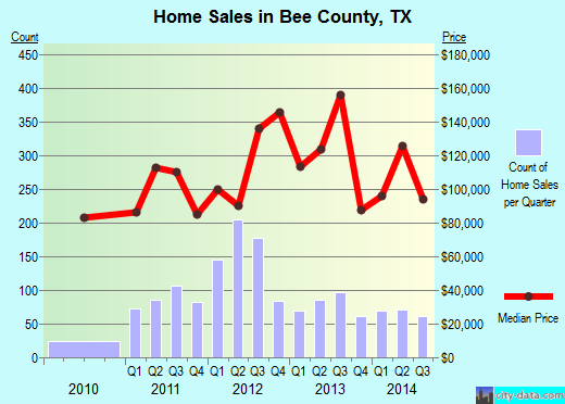 Bee County,TX real estate house value trend