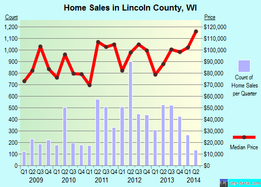 Lincoln County,WI real estate house value trend