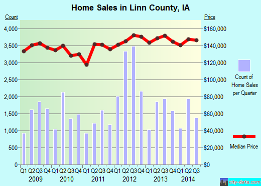 Linn County,IA real estate house value trend