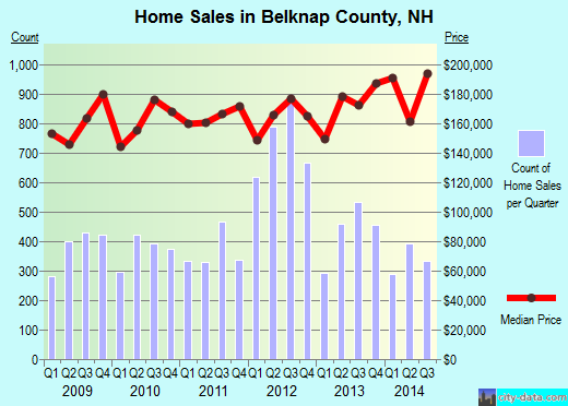 Belknap County,NH real estate house value trend