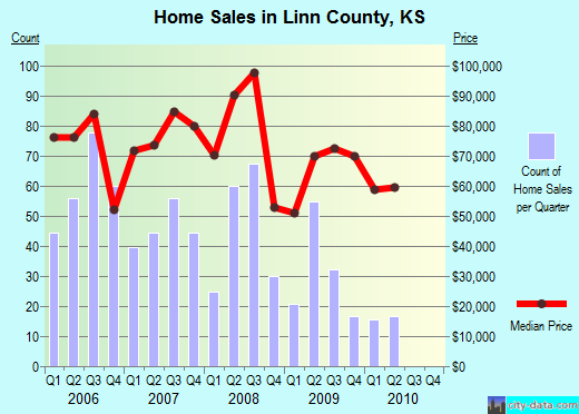 Linn County,KS real estate house value trend