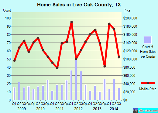 Live Oak County,TX real estate house value trend