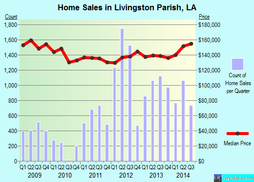 Livingston Parish,LA real estate house value trend