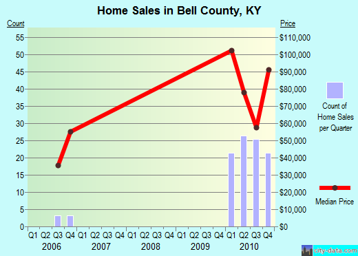 Bell County,KY real estate house value trend