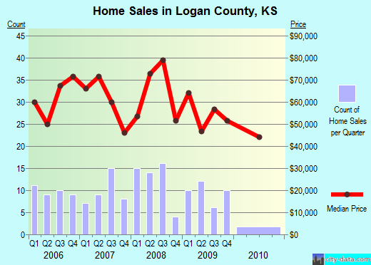 Logan County,KS real estate house value trend