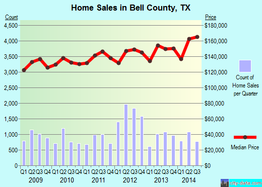 Bell County,TX real estate house value trend