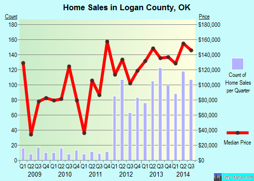Logan County,OK real estate house value trend