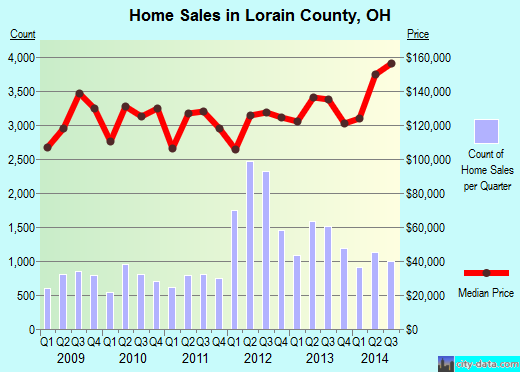Lorain County,OH real estate house value trend