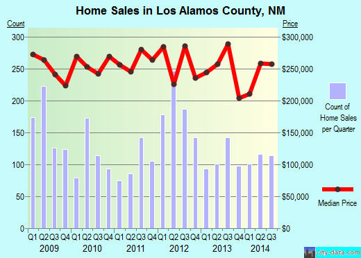 Los Alamos County,NM real estate house value trend