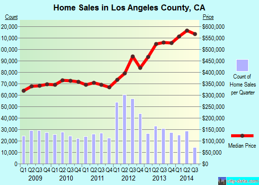 Los Angeles County,CA real estate house value trend