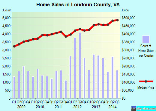 Loudoun County,VA real estate house value trend
