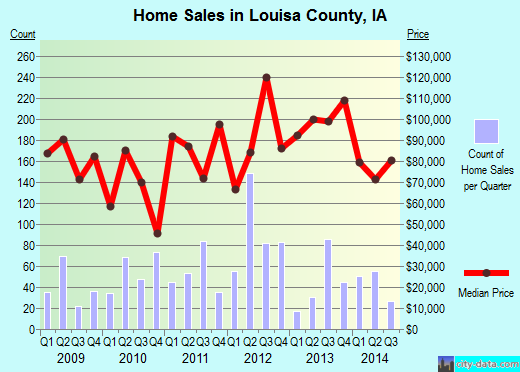Louisa County,IA real estate house value trend