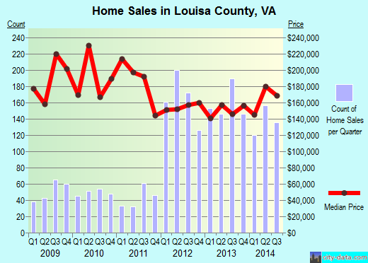 Louisa County,VA real estate house value trend