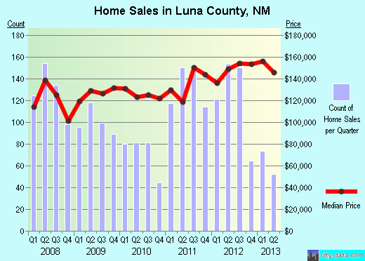 Luna County,NM real estate house value trend